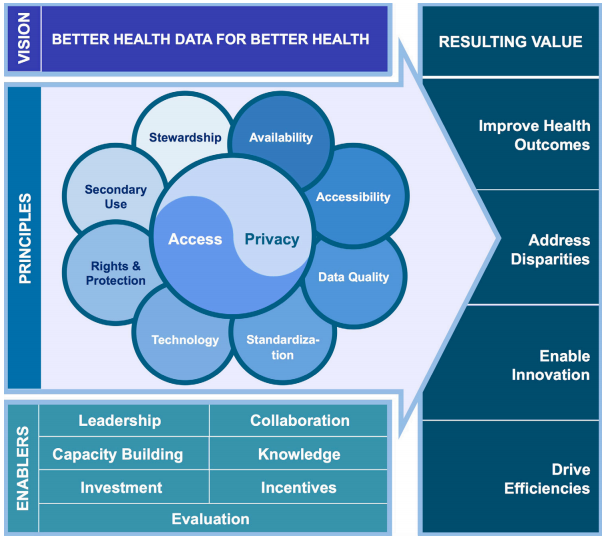 GlobalHealthDataCharter