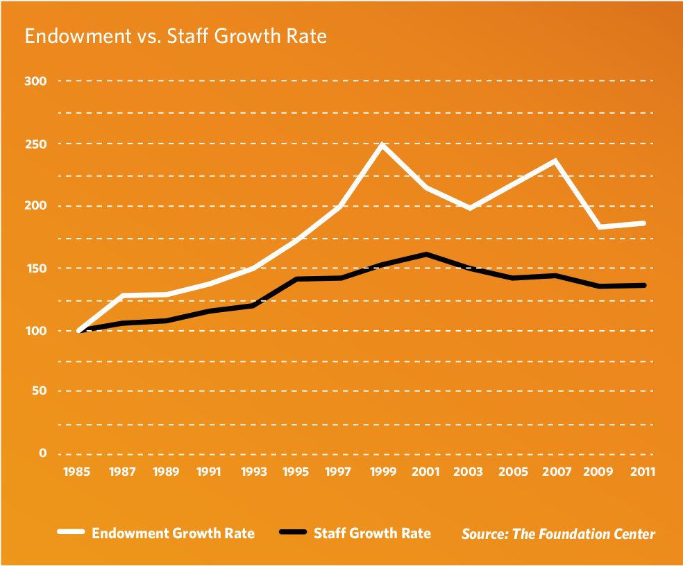endowmentvsstaffgrowth
